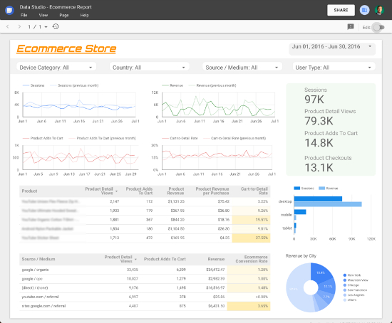 Google Data Studio eCommerce